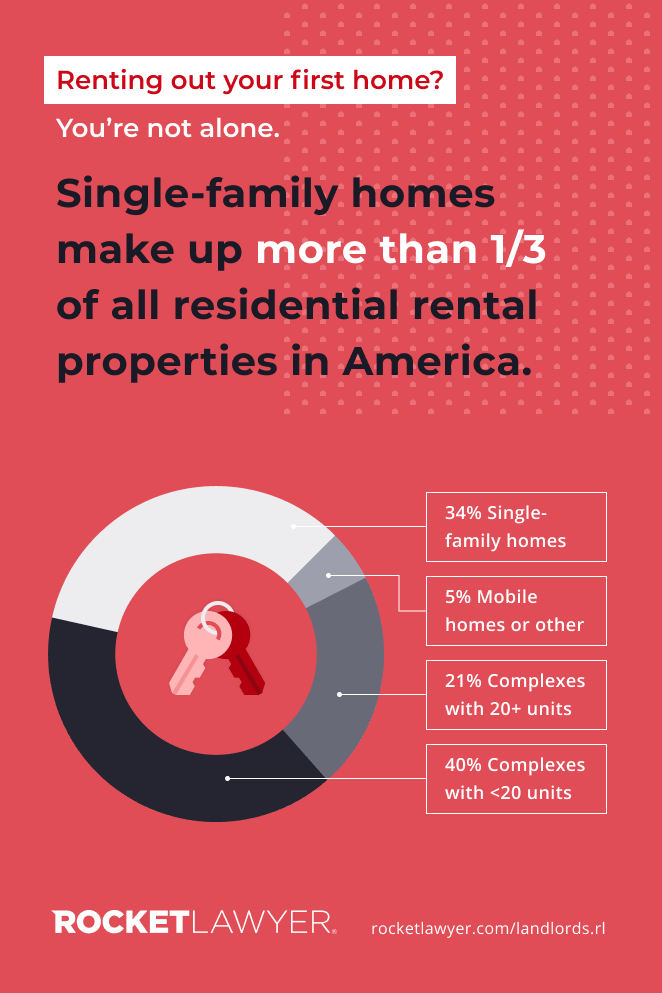 Residential Rental Property